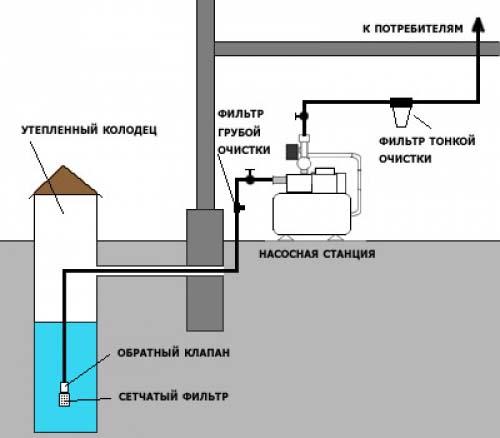 Какие бывают системы водоснабжения
